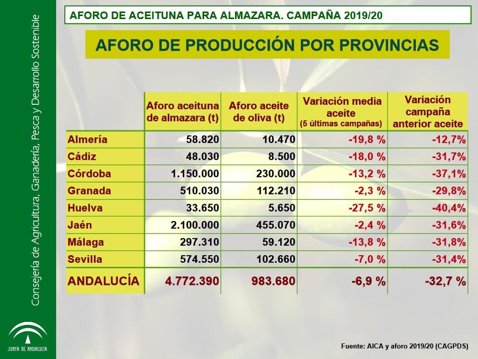 00ASAJA SEVILLA aforoaceiteporprovincias. El sector olivarero andaluz prevé una bajada de la producción de un 32,7% con respecto a la pasada campaña