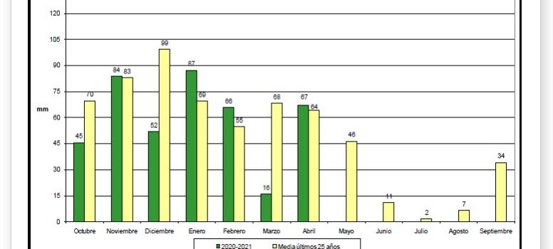 Las precipitaciones acumuladas a lo largo del año hidrológico son un 18% inferior a la media…